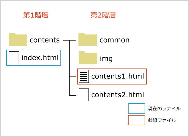 1階層下のファイルを参照する記述方法